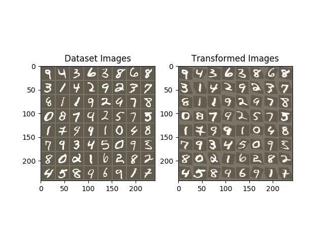 Spatial Transformer Networks Tutorial — PyTorch Tutorials 0 3 1